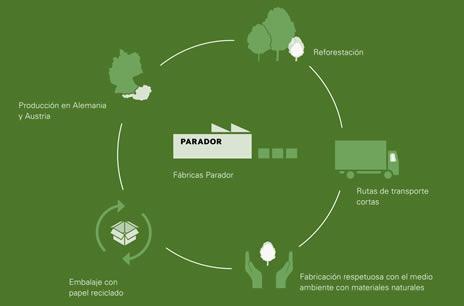 Parador apuesta por la sostenibilidad y el medio ambiente